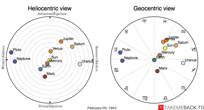 Planetary positions on February 5th, 1903 - Heliocentric and Geocentric views