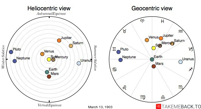 Planetary positions on March 13th, 1903 - Heliocentric and Geocentric views