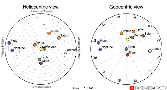 Planetary positions on March 15th, 1903 - Heliocentric and Geocentric views