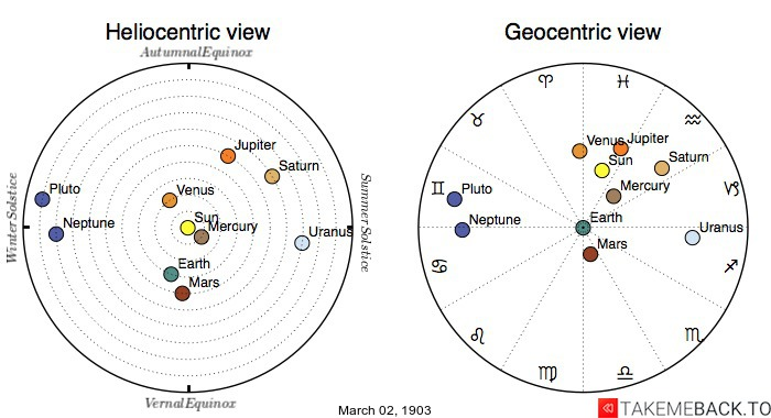 Planetary positions on March 2nd, 1903 - Heliocentric and Geocentric views