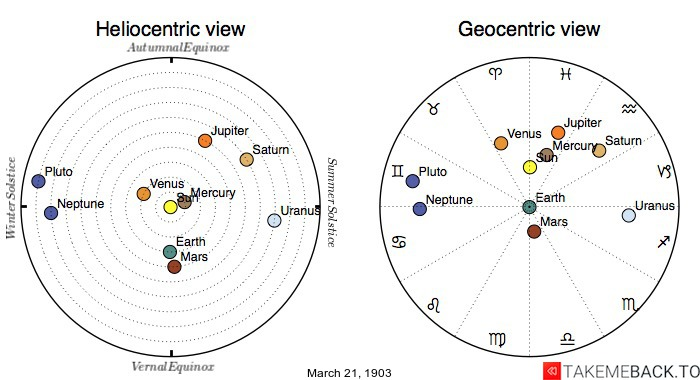 Planetary positions on March 21st, 1903 - Heliocentric and Geocentric views