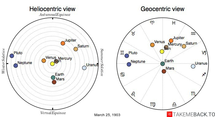 Planetary positions on March 25th, 1903 - Heliocentric and Geocentric views