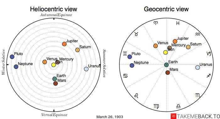 Planetary positions on March 26th, 1903 - Heliocentric and Geocentric views