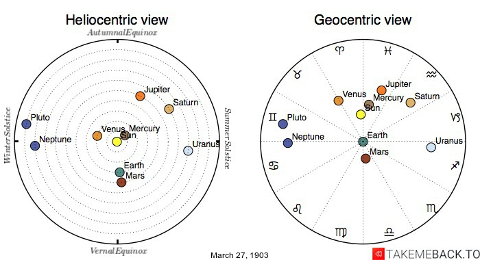 Planetary positions on March 27th, 1903 - Heliocentric and Geocentric views