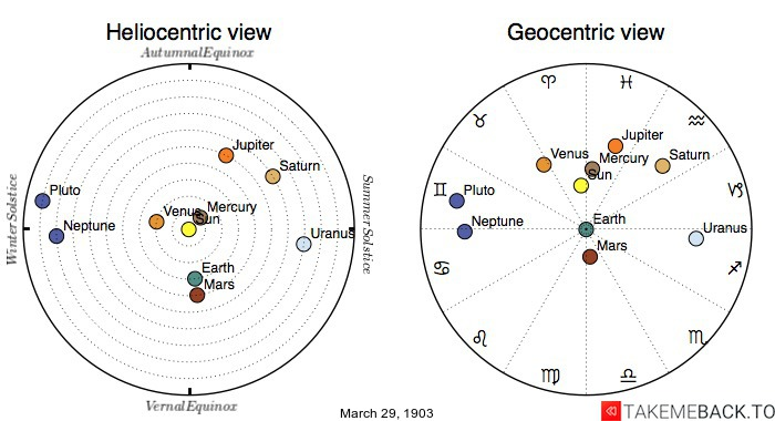 Planetary positions on March 29th, 1903 - Heliocentric and Geocentric views