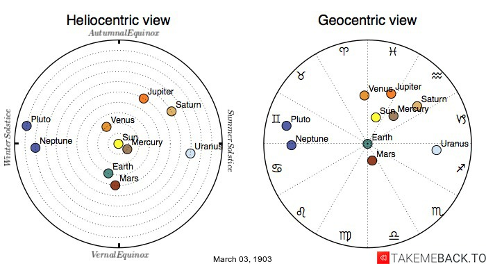 Planetary positions on March 3rd, 1903 - Heliocentric and Geocentric views