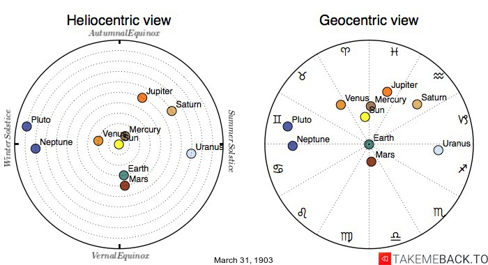 Planetary positions on March 31st, 1903 - Heliocentric and Geocentric views