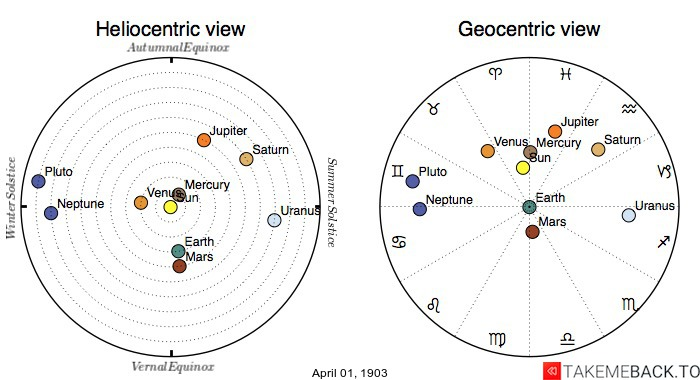 Planetary positions on April 1st, 1903 - Heliocentric and Geocentric views
