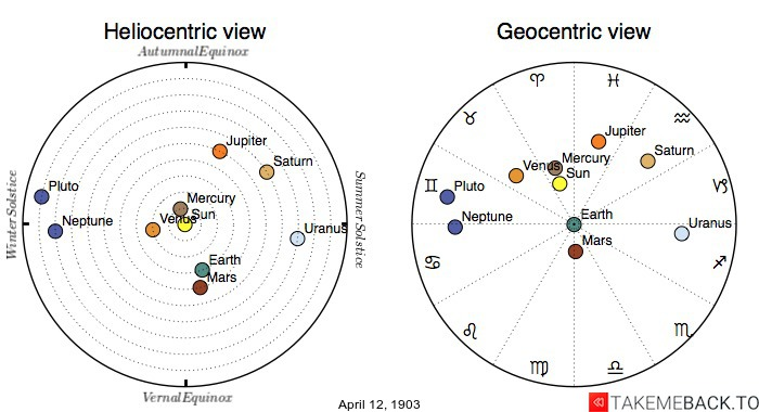 Planetary positions on April 12th, 1903 - Heliocentric and Geocentric views