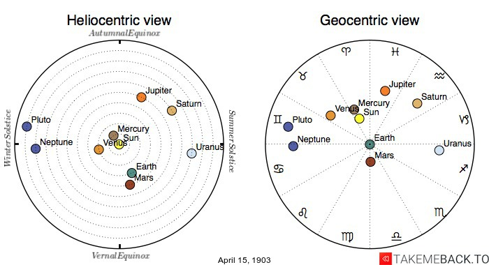 Planetary positions on April 15th, 1903 - Heliocentric and Geocentric views