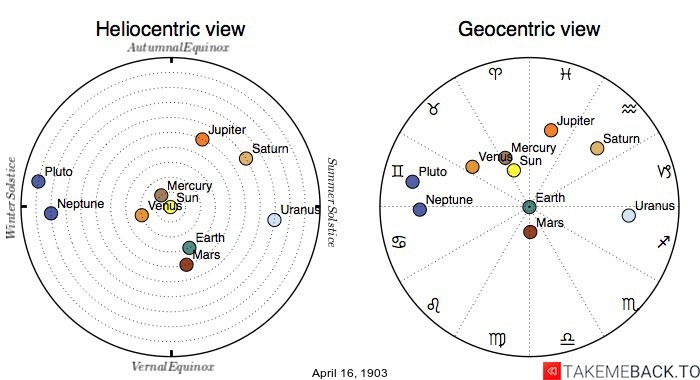 Planetary positions on April 16th, 1903 - Heliocentric and Geocentric views