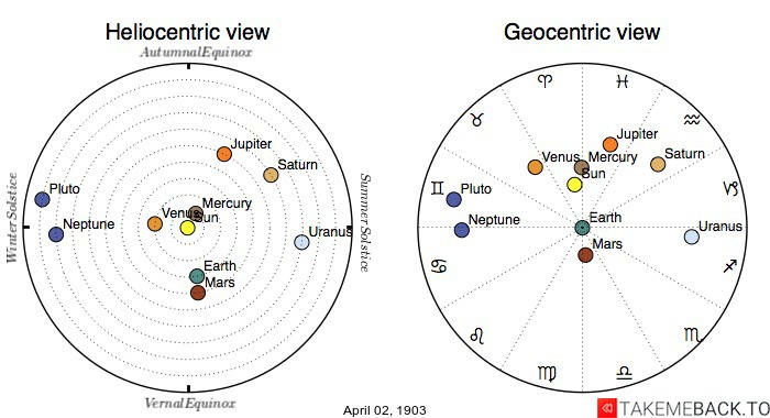 Planetary positions on April 2nd, 1903 - Heliocentric and Geocentric views