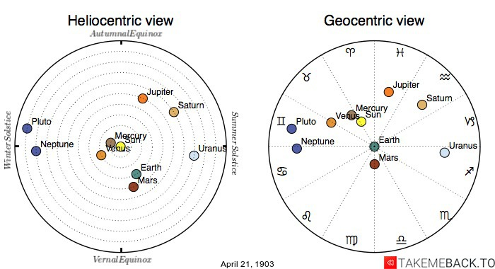 Planetary positions on April 21st, 1903 - Heliocentric and Geocentric views