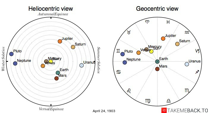 Planetary positions on April 24th, 1903 - Heliocentric and Geocentric views