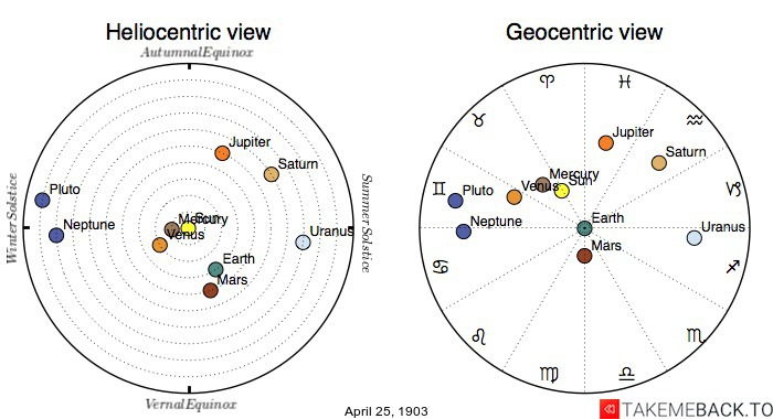 Planetary positions on April 25th, 1903 - Heliocentric and Geocentric views