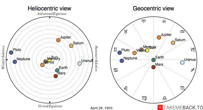 Planetary positions on April 28th, 1903 - Heliocentric and Geocentric views