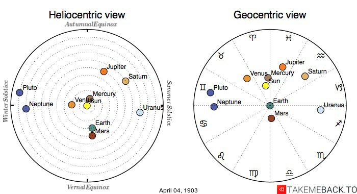 Planetary positions on April 4th, 1903 - Heliocentric and Geocentric views