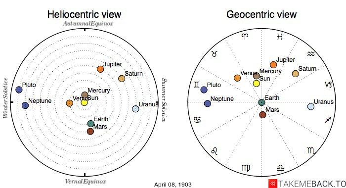 Planetary positions on April 8th, 1903 - Heliocentric and Geocentric views