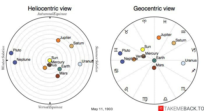 Planetary positions on May 11th, 1903 - Heliocentric and Geocentric views