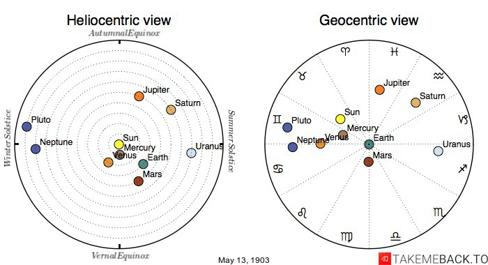 Planetary positions on May 13th, 1903 - Heliocentric and Geocentric views
