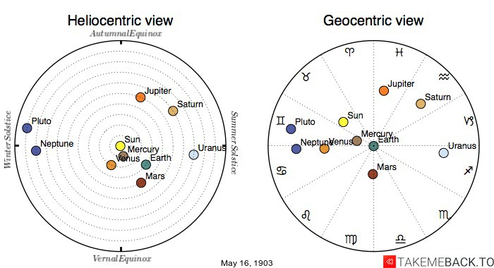 Planetary positions on May 16th, 1903 - Heliocentric and Geocentric views