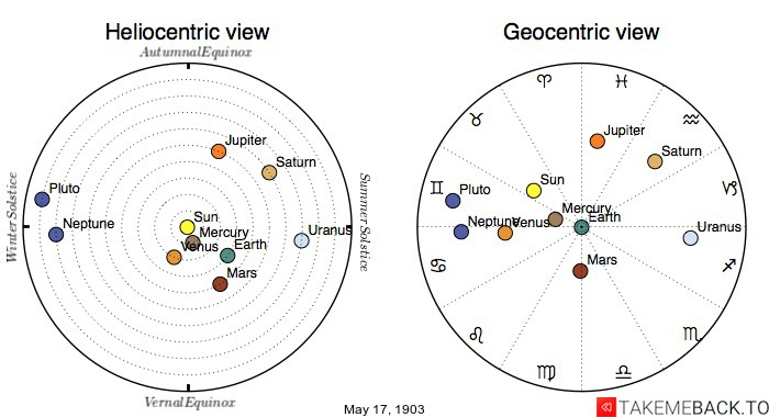 Planetary positions on May 17th, 1903 - Heliocentric and Geocentric views