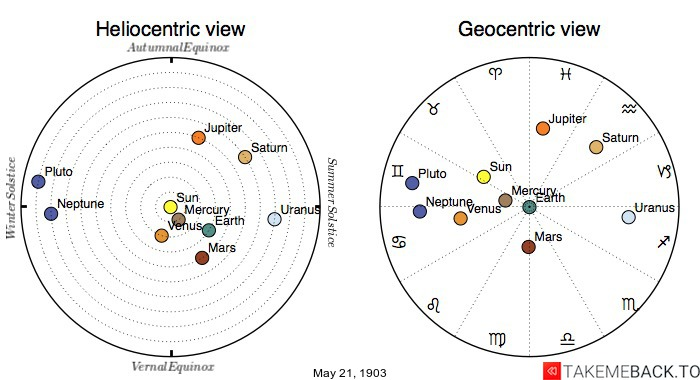 Planetary positions on May 21st, 1903 - Heliocentric and Geocentric views