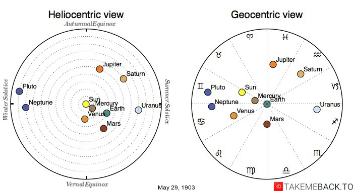 Planetary positions on May 29th, 1903 - Heliocentric and Geocentric views
