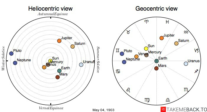Planetary positions on May 4th, 1903 - Heliocentric and Geocentric views