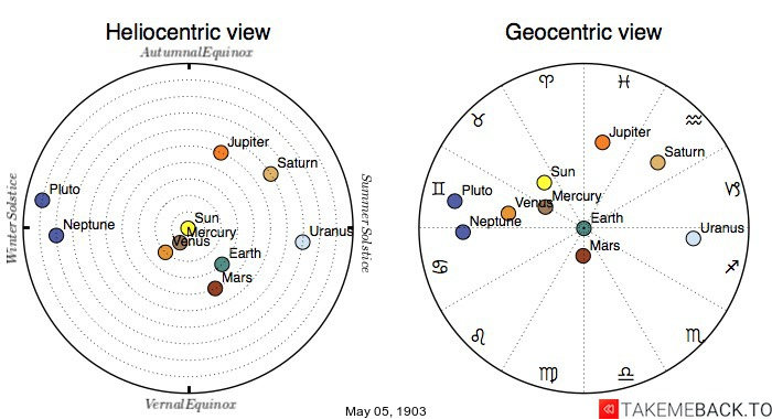 Planetary positions on May 5th, 1903 - Heliocentric and Geocentric views