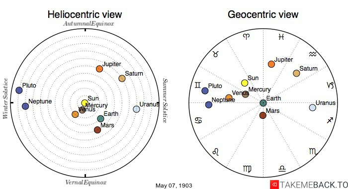 Planetary positions on May 7th, 1903 - Heliocentric and Geocentric views