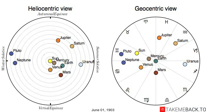 Planetary positions on June 1st, 1903 - Heliocentric and Geocentric views