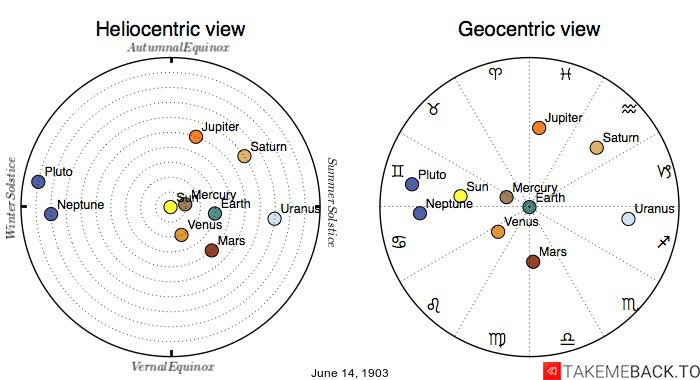 Planetary positions on June 14th, 1903 - Heliocentric and Geocentric views