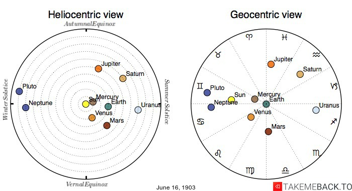 Planetary positions on June 16th, 1903 - Heliocentric and Geocentric views