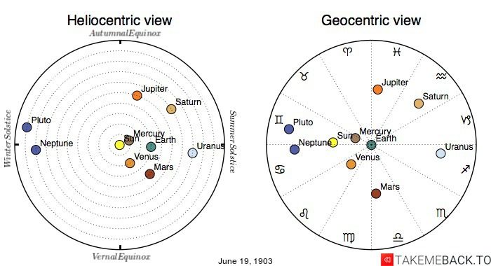 Planetary positions on June 19th, 1903 - Heliocentric and Geocentric views