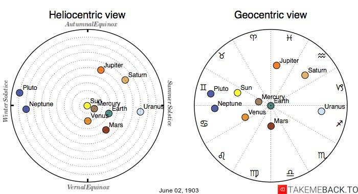 Planetary positions on June 2nd, 1903 - Heliocentric and Geocentric views
