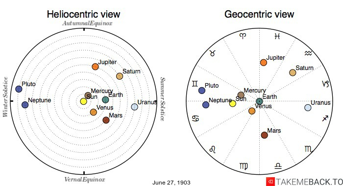 Planetary positions on June 27th, 1903 - Heliocentric and Geocentric views