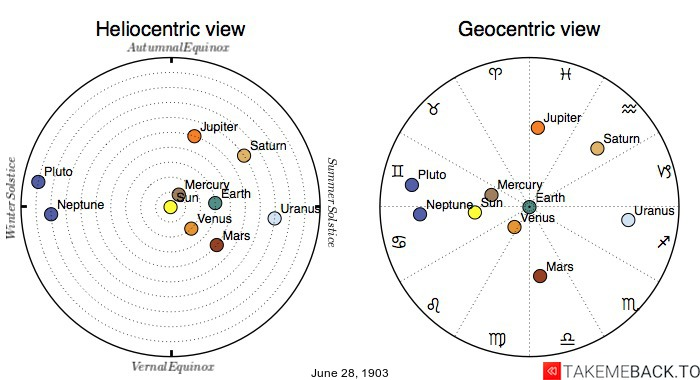 Planetary positions on June 28th, 1903 - Heliocentric and Geocentric views