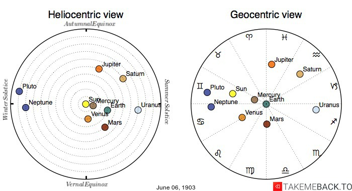 Planetary positions on June 6th, 1903 - Heliocentric and Geocentric views