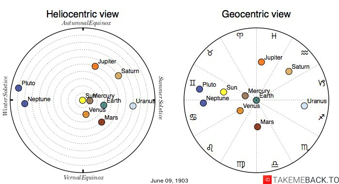 Planetary positions on June 9th, 1903 - Heliocentric and Geocentric views