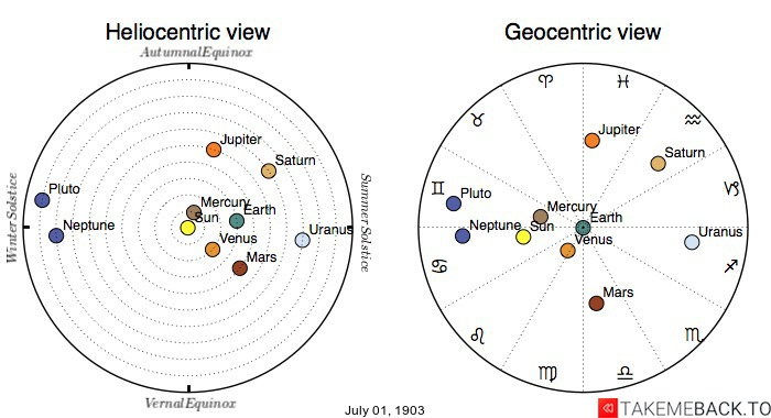 Planetary positions on July 1st, 1903 - Heliocentric and Geocentric views
