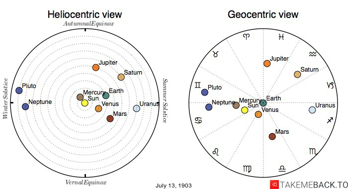 Planetary positions on July 13th, 1903 - Heliocentric and Geocentric views