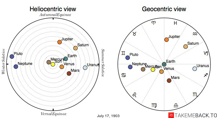 Planetary positions on July 17th, 1903 - Heliocentric and Geocentric views