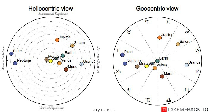 Planetary positions on July 18th, 1903 - Heliocentric and Geocentric views