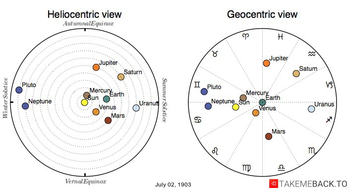Planetary positions on July 2nd, 1903 - Heliocentric and Geocentric views