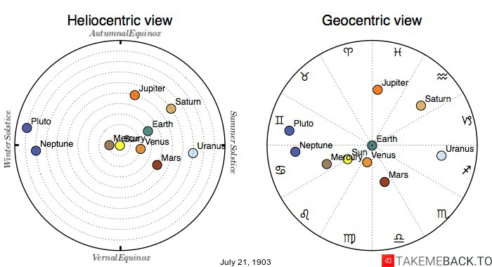 Planetary positions on July 21st, 1903 - Heliocentric and Geocentric views