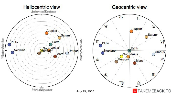 Planetary positions on July 29th, 1903 - Heliocentric and Geocentric views