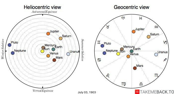 Planetary positions on July 3rd, 1903 - Heliocentric and Geocentric views