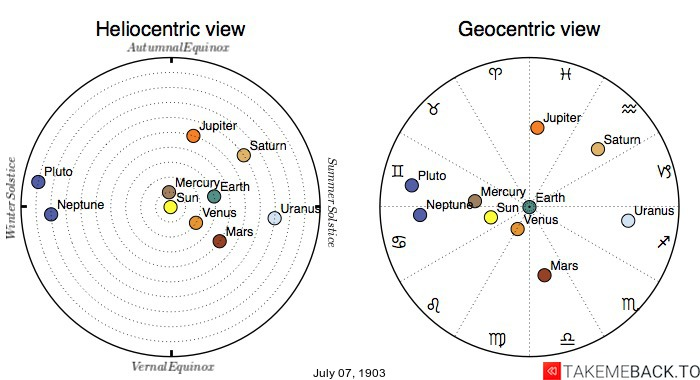 Planetary positions on July 7th, 1903 - Heliocentric and Geocentric views