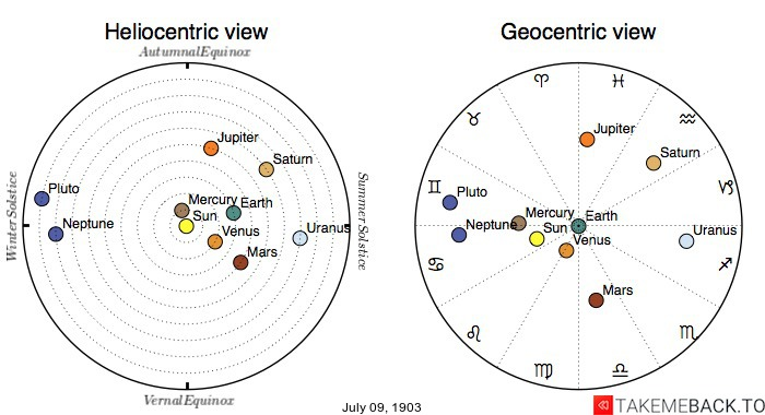 Planetary positions on July 9th, 1903 - Heliocentric and Geocentric views